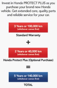 Great The Honda PROTECT PLUS Extended Warranty Provides Customers With An  Additional Warranty Of 2 Years Or 40,000 Kilometers, Whichever Comes First.